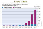 Solar-chart