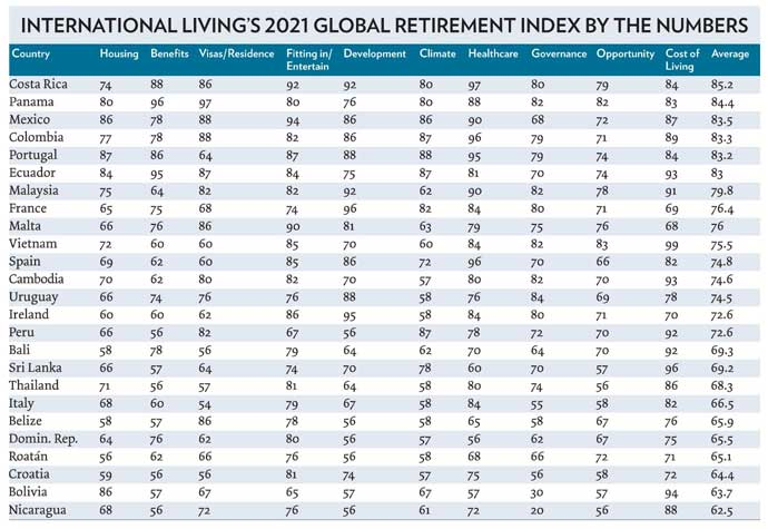 2021-Retirement-index-by-the-numbers